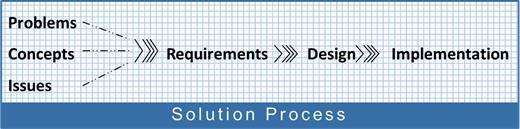 solution process